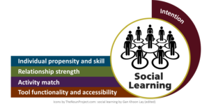 Social learning graphic