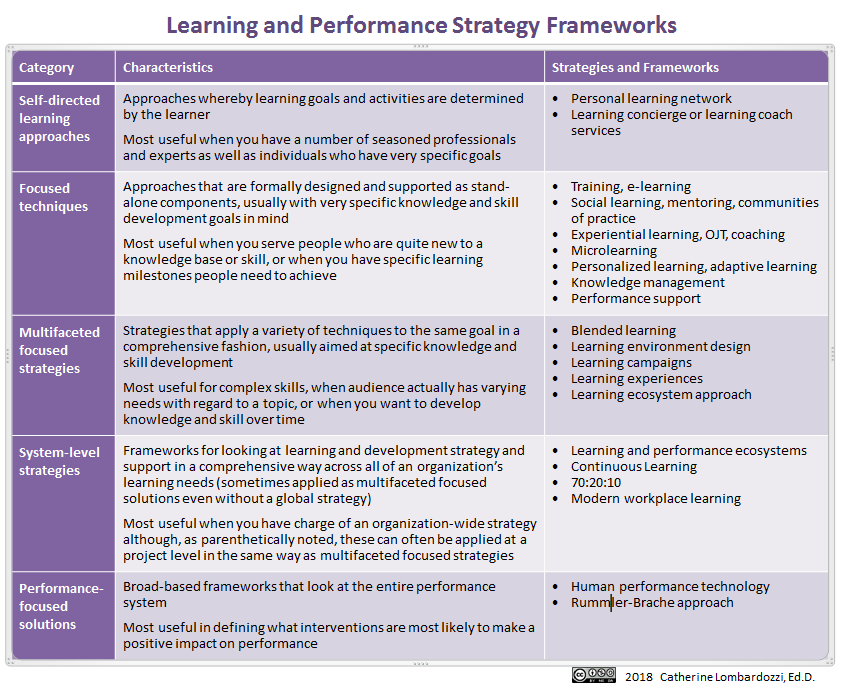 Table describing framework categories; information contained in text below as well.